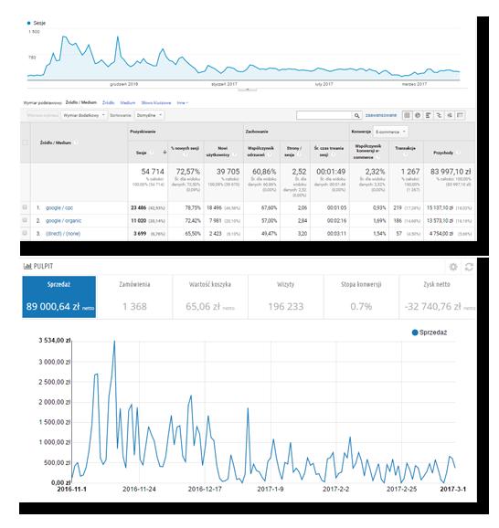 Analityka stron i sklepów internetowych INC Internet
